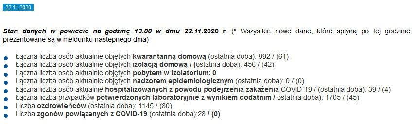 80 nowych ozdrowieńców w powiecie – jest nowy raport Sanepidu - Grodzisk News