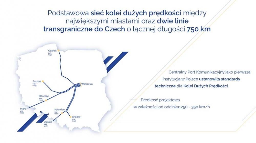 CPK opracowała standardy szybkich kolei - Grodzisk News