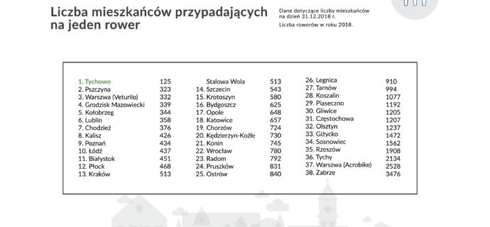 ranking-rowerowy-2019-ilosc- mieszkancow-na-rower
